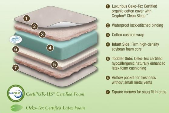 Sealy Naturals Crib Mattress Pad ... -Toddler Crib Mattress & Sealy ® Naturals-Cotton Crib Mattress Pad
